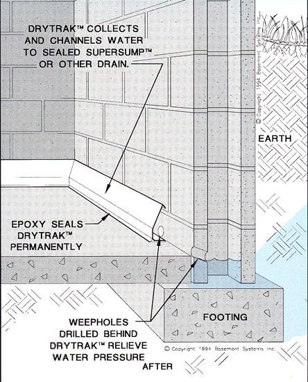 Baseboard Basement Drain Pipe System In Greater St Louis